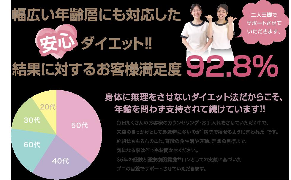 幅広い年齢層にも対応した安心ダイエット!!結果に対するお客様満足度92.8%